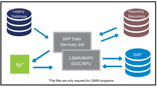 Legacy Database